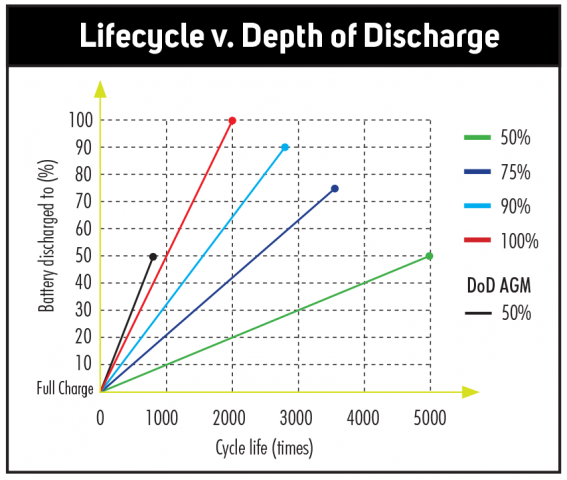 Lifos Lithium Battery Charge Cycles